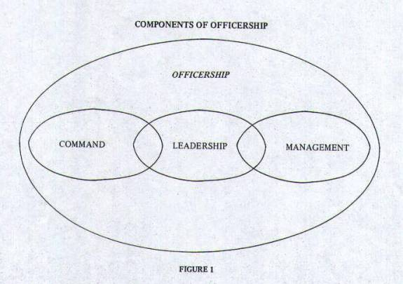 Figure 1 - Components of Officership