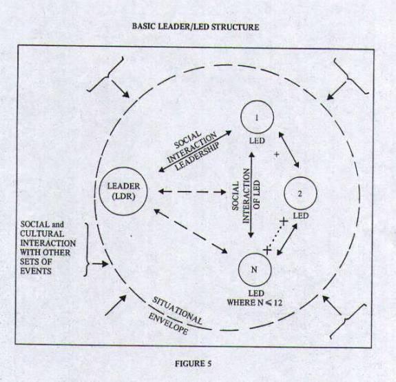 Figure 5 - Basic Leader/Led Structure