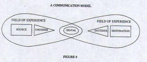 Figure 8 - A Communication Model